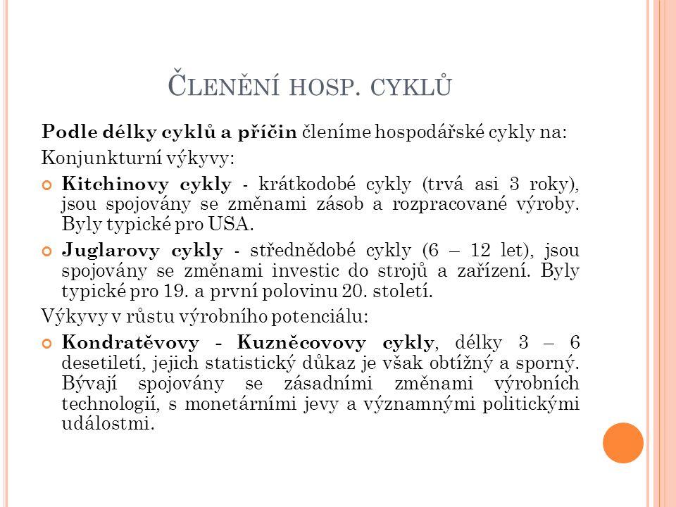 Č LENĚNÍ HOSP. CYKLŮ Podle délky cyklů a příčin členíme hospodářské cykly na: Konjunkturní výkyvy: Kitchinovy cykly - krátkodobé cykly (trvá asi 3 rok