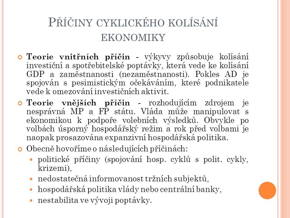 P ŘÍČINY CYKLICKÉHO KOLÍSÁNÍ EKONOMIKY Teorie vnitřních příčin - výkyvy způsobuje kolísání investiční a spotřebitelské poptávky, která vede ke kolísání GDP a zaměstnanosti (nezaměstnanosti).
