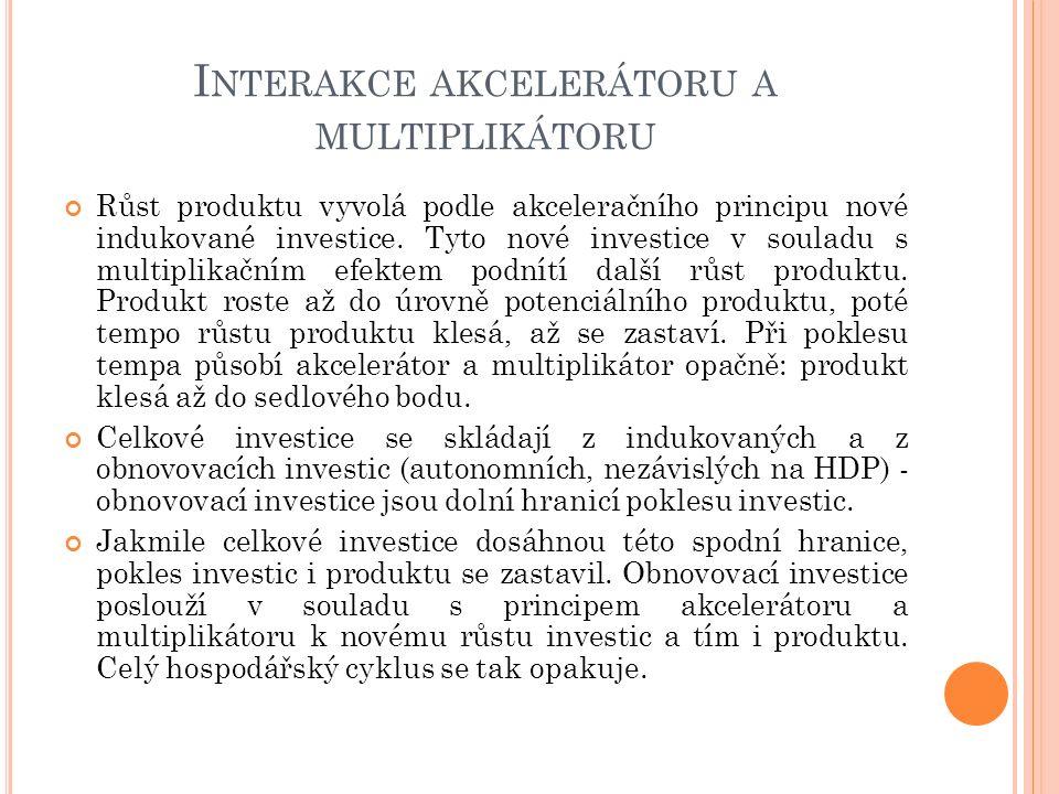 I NTERAKCE AKCELERÁTORU A MULTIPLIKÁTORU Růst produktu vyvolá podle akceleračního principu nové indukované investice.