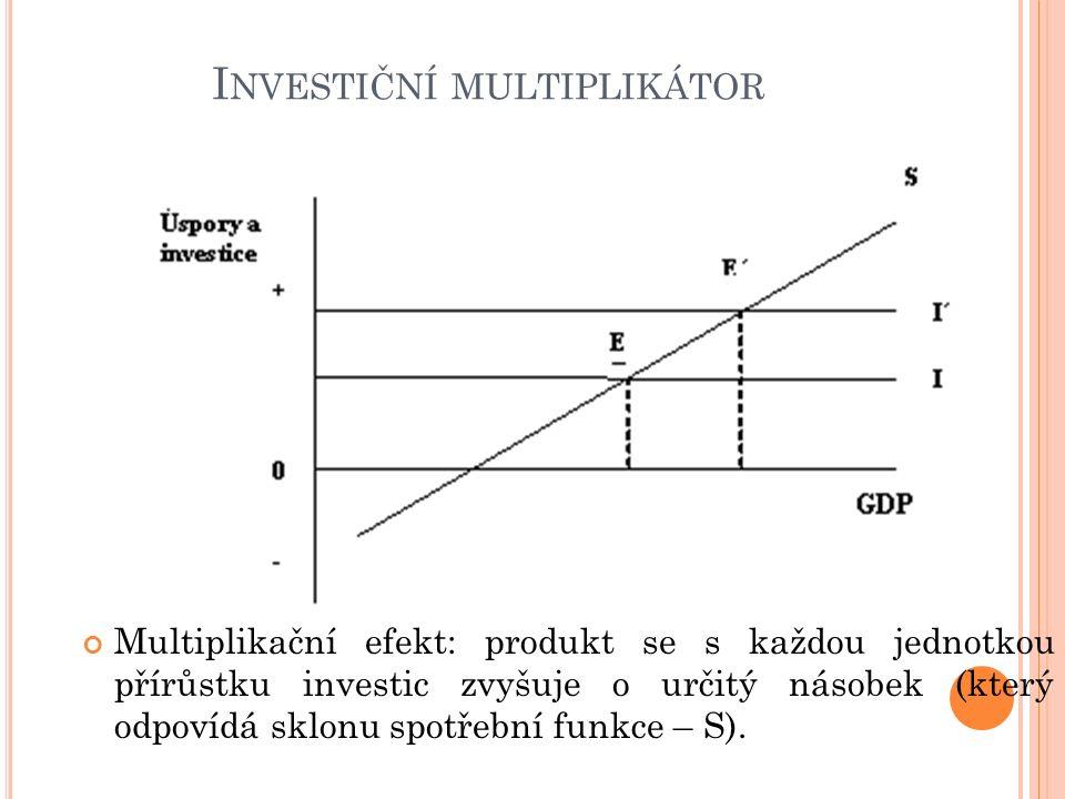 I NVESTIČNÍ MULTIPLIKÁTOR Multiplikační efekt: produkt se s každou jednotkou přírůstku investic zvyšuje o určitý násobek (který odpovídá sklonu spotřební funkce – S).