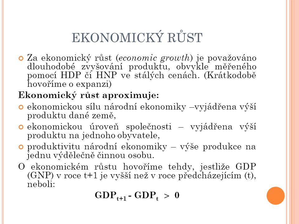 EKONOMICKÝ RŮST Za ekonomický růst ( economic growth ) je považováno dlouhodobé zvyšování produktu, obvykle měřeného pomocí HDP či HNP ve stálých cená