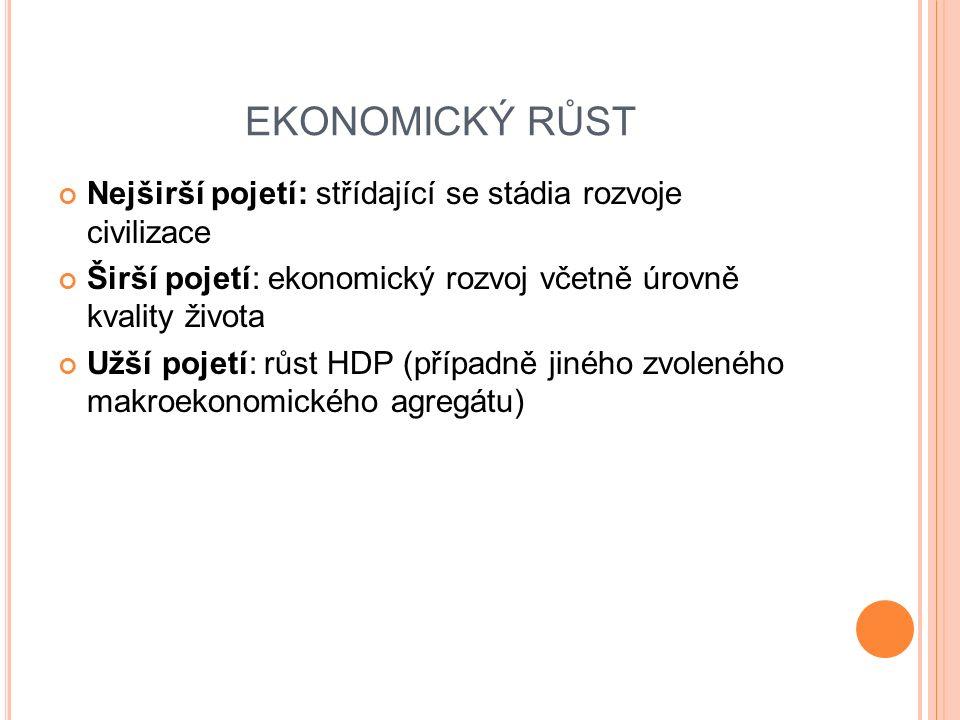 Nejširší pojetí: střídající se stádia rozvoje civilizace Širší pojetí: ekonomický rozvoj včetně úrovně kvality života Užší pojetí: růst HDP (případně jiného zvoleného makroekonomického agregátu) EKONOMICKÝ RŮST