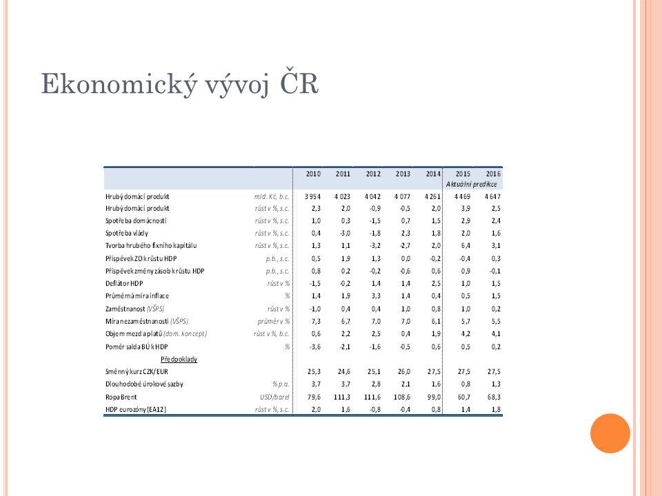 Ekonomický vývoj ČR