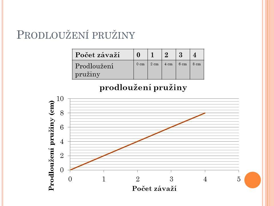 P RODLOUŽENÍ PRUŽINY Počet závaží01234 Prodloužení pružiny 0 cm2 cm4 cm6 cm8 cm