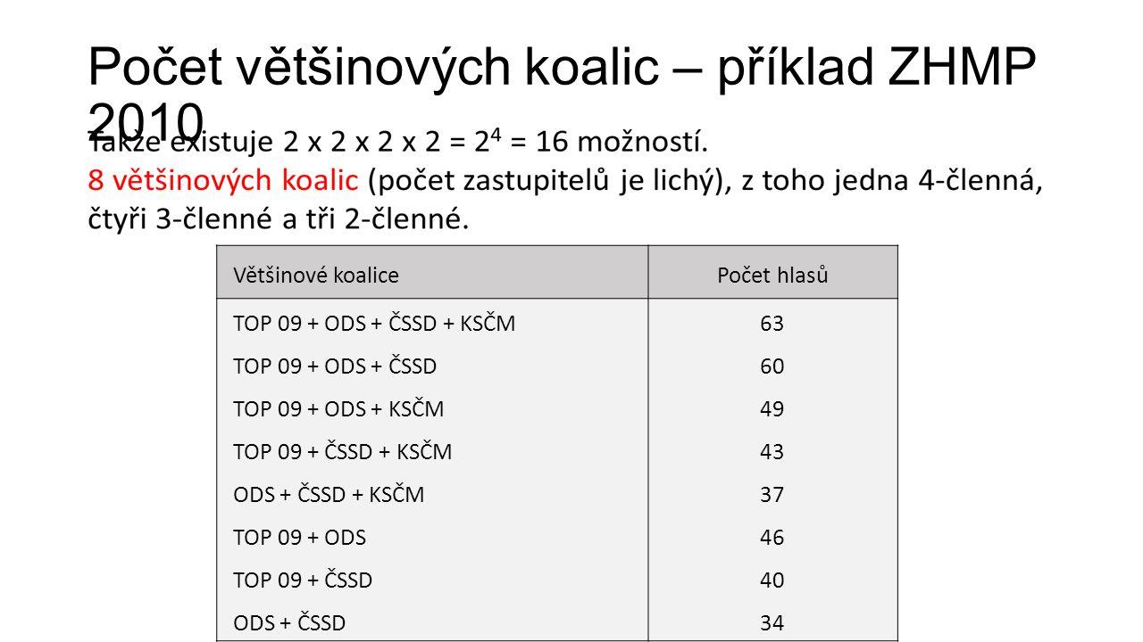 Počet většinových koalic – příklad ZHMP 2010 Většinové koalicePočet hlasů TOP 09 + ODS + ČSSD + KSČM TOP 09 + ODS + ČSSD TOP 09 + ODS + KSČM TOP 09 + ČSSD + KSČM ODS + ČSSD + KSČM TOP 09 + ODS TOP 09 + ČSSD ODS + ČSSD 63 60 49 43 37 46 40 34