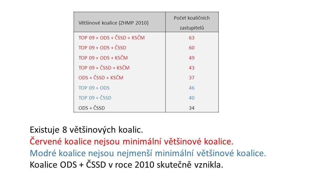 Většinové koalice (ZHMP 2010) Počet koaličních zastupitelů TOP 09 + ODS + ČSSD + KSČM TOP 09 + ODS + ČSSD TOP 09 + ODS + KSČM TOP 09 + ČSSD + KSČM ODS + ČSSD + KSČM TOP 09 + ODS TOP 09 + ČSSD ODS + ČSSD 63 60 49 43 37 46 40 34 Existuje 8 většinových koalic.