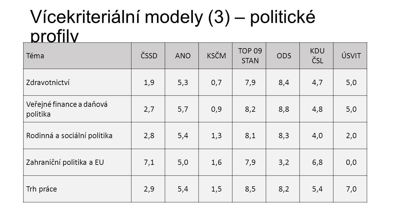 Vícekriteriální modely (3) – politické profily TémaČSSDANOKSČM TOP 09 STAN ODS KDU ČSL ÚSVIT Zdravotnictví1,95,30,77,98,44,75,0 Veřejné finance a daňová politika 2,75,70,98,28,84,85,0 Rodinná a sociální politika2,85,41,38,18,34,02,0 Zahraniční politika a EU7,15,01,67,93,26,80,0 Trh práce2,95,41,58,58,25,47,0