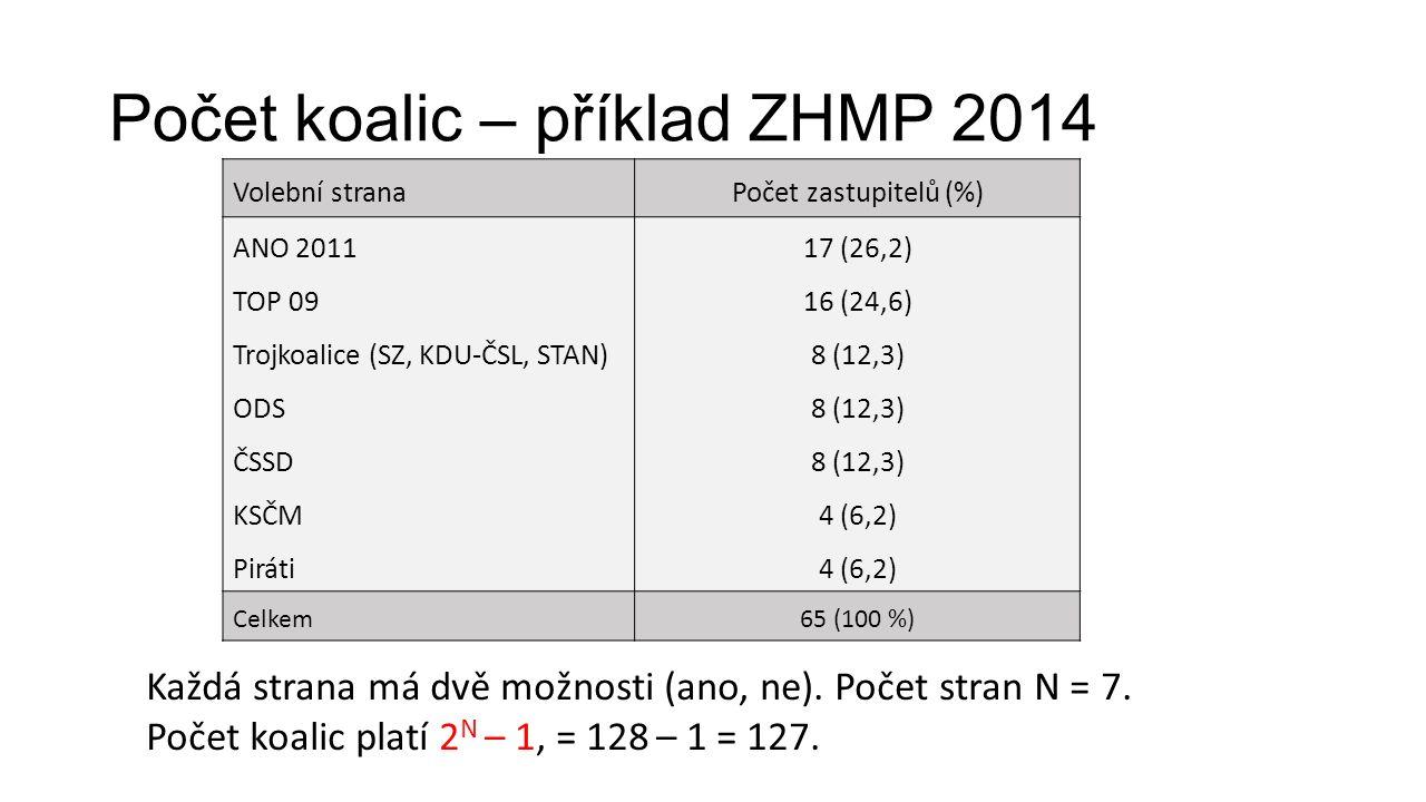 Počet koalic – příklad ZHMP 2014 Každá strana má dvě možnosti (ano, ne).