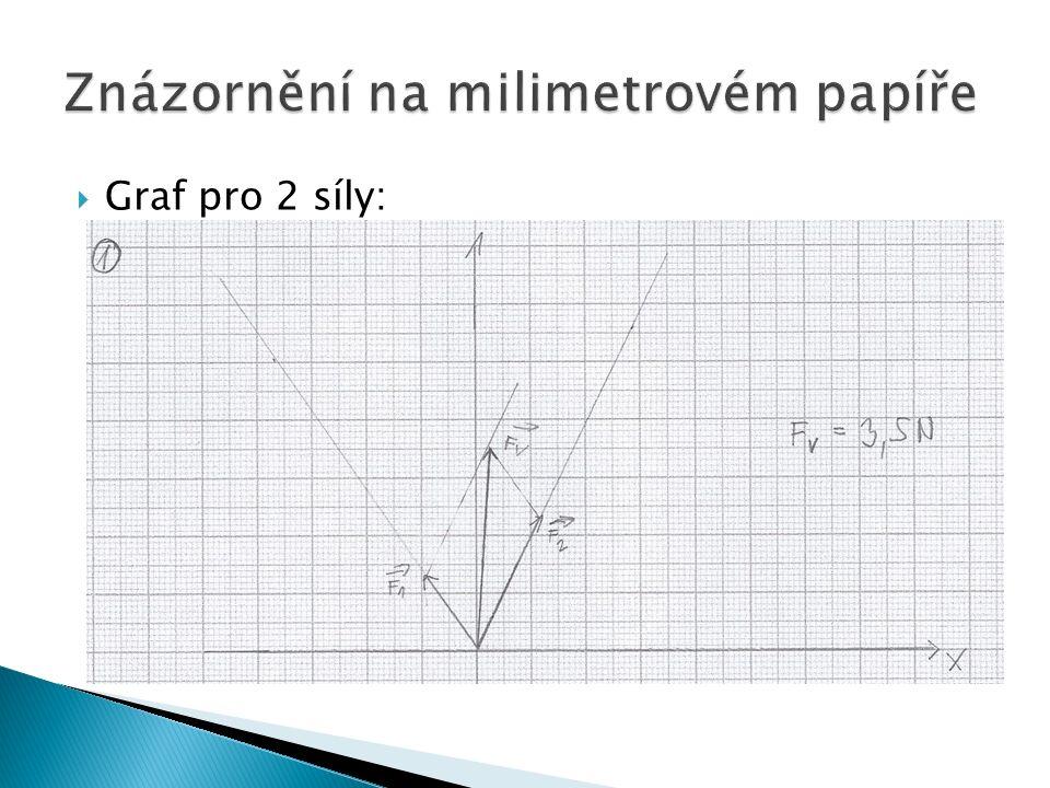  Graf pro 2 síly: