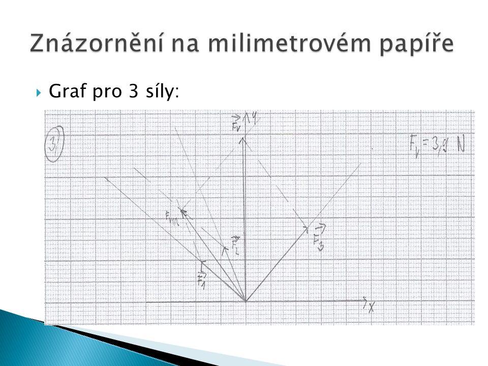  Graf pro 3 síly: