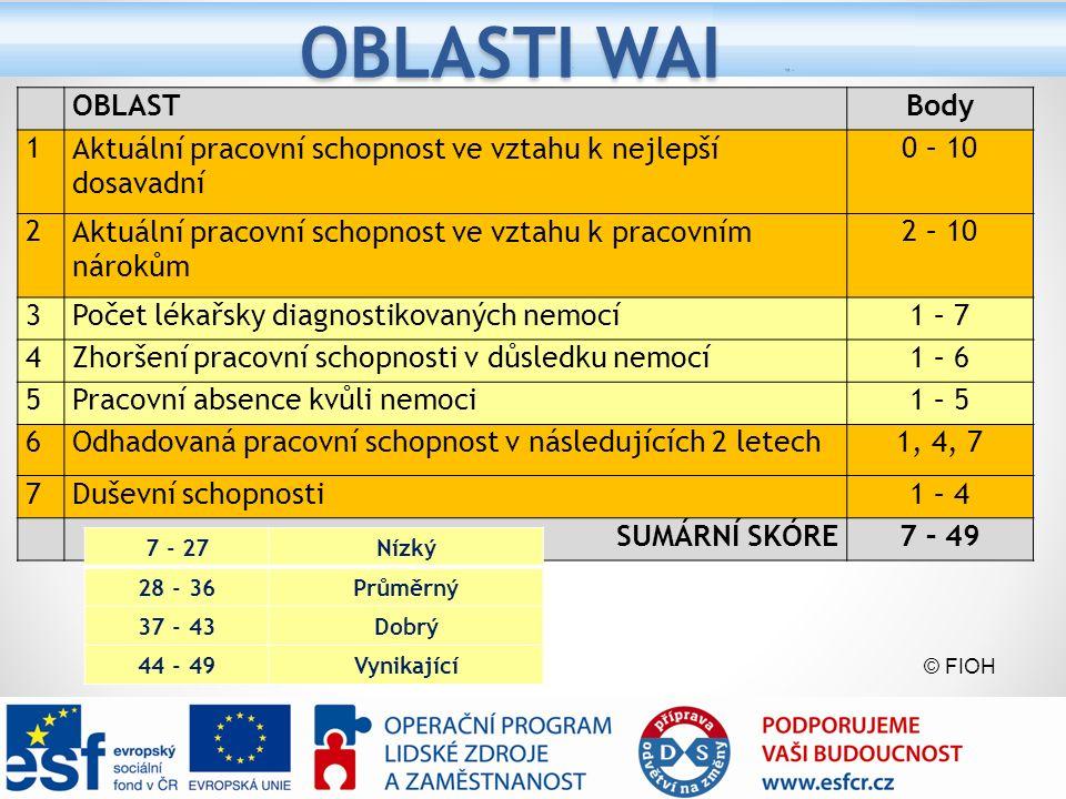 OBLASTI WAI OBLASTBody 1Aktuální pracovní schopnost ve vztahu k nejlepší dosavadní 0 – 10 2Aktuální pracovní schopnost ve vztahu k pracovním nárokům 2 – 10 3Počet lékařsky diagnostikovaných nemocí1 – 7 4Zhoršení pracovní schopnosti v důsledku nemocí1 – 6 5Pracovní absence kvůli nemoci1 – 5 6Odhadovaná pracovní schopnost v následujících 2 letech1, 4, 7 7Duševní schopnosti1 – 4 SUMÁRNÍ SKÓRE7 – 49 7 - 27Nízký 28 - 36Průměrný 37 - 43Dobrý 44 - 49Vynikající © FIOH