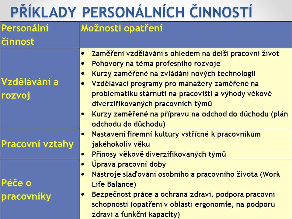 PŘÍKLADY PERSONÁLNÍCH ČINNOSTÍ 27.9.2016Age Management o.s.