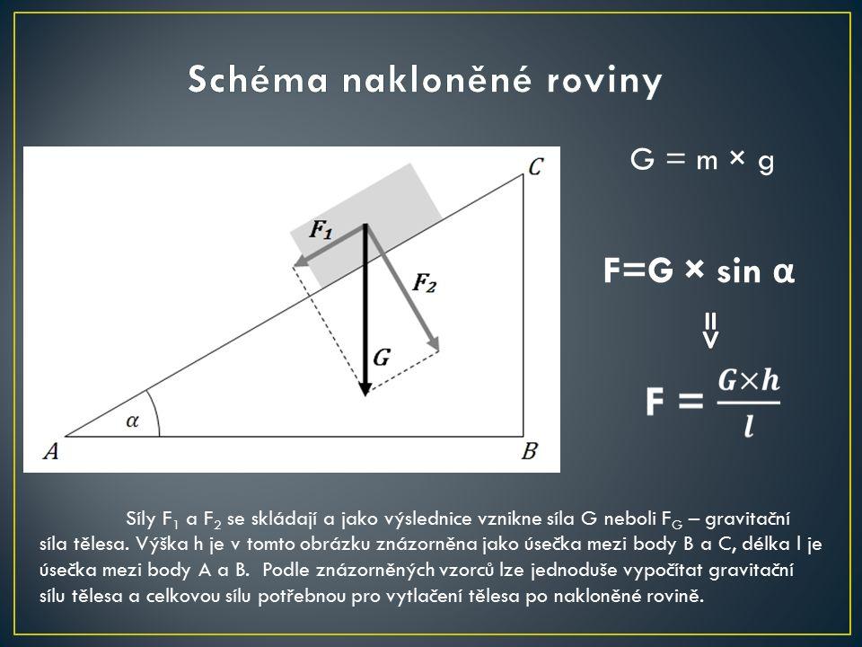 F=G × sin α G = m × g Síly F 1 a F 2 se skládají a jako výslednice vznikne síla G neboli F G – gravitační síla tělesa.