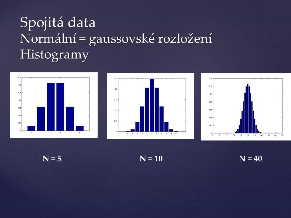 Spojitá data Normální = gaussovské rozložení Histogramy N = 5N = 10N = 40