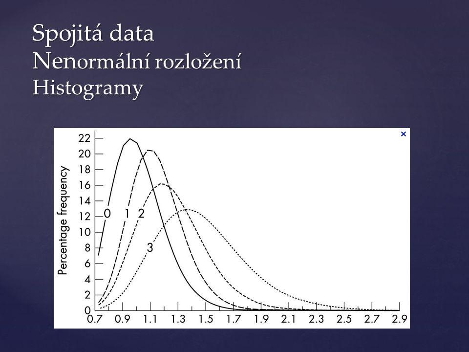 Spojitá data Nen ormální rozložení Histogramy