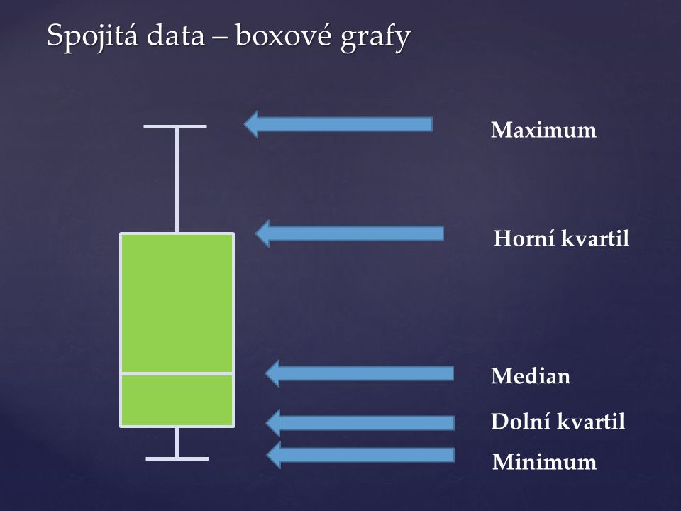 Maximum Minimum Dolní kvartil Horní kvartil Median Spojitá data – boxové grafy