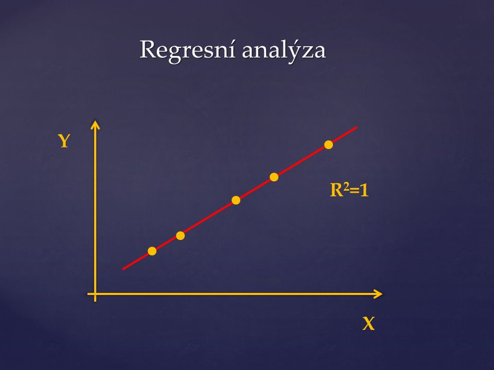 Y X R 2 =1 Regresní analýza