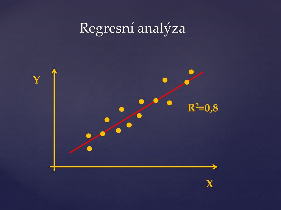 Y X R 2 =0,8 Regresní analýza