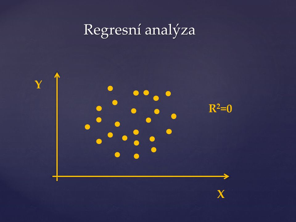 Y X R 2 =0 Regresní analýza