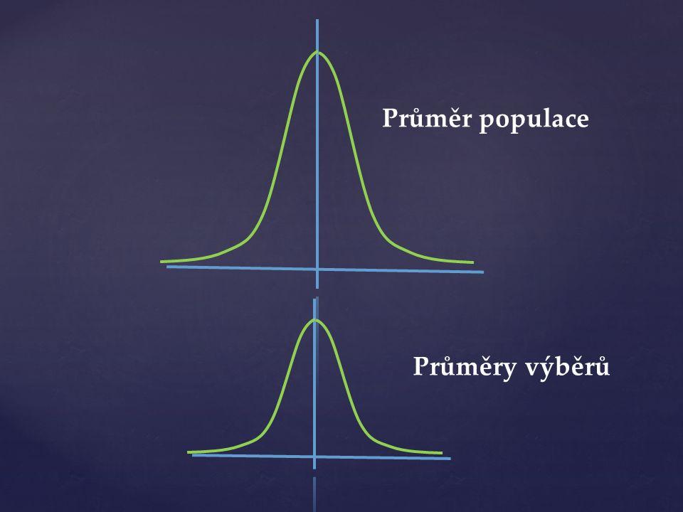 Průměr populace Průměry výběrů