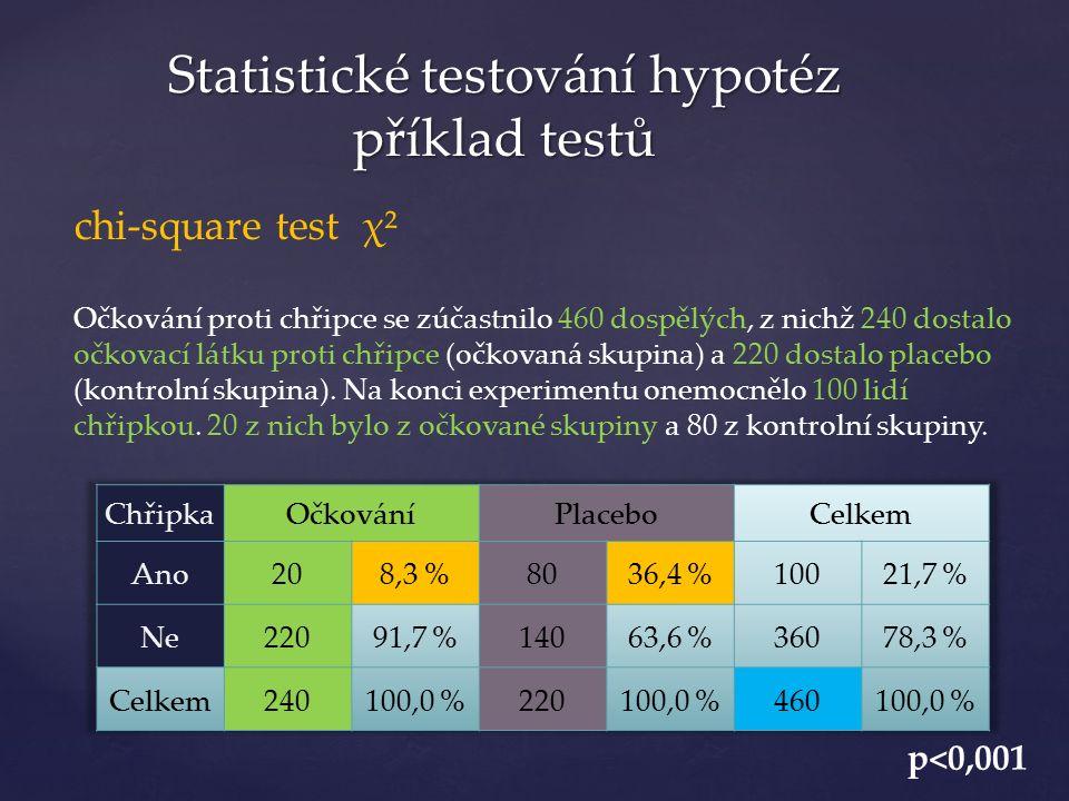 Statistické testování hypotéz příklad testů chi-square test χ² Očkování proti chřipce se zúčastnilo 460 dospělých, z nichž 240 dostalo očkovací látku proti chřipce (očkovaná skupina) a 220 dostalo placebo (kontrolní skupina).