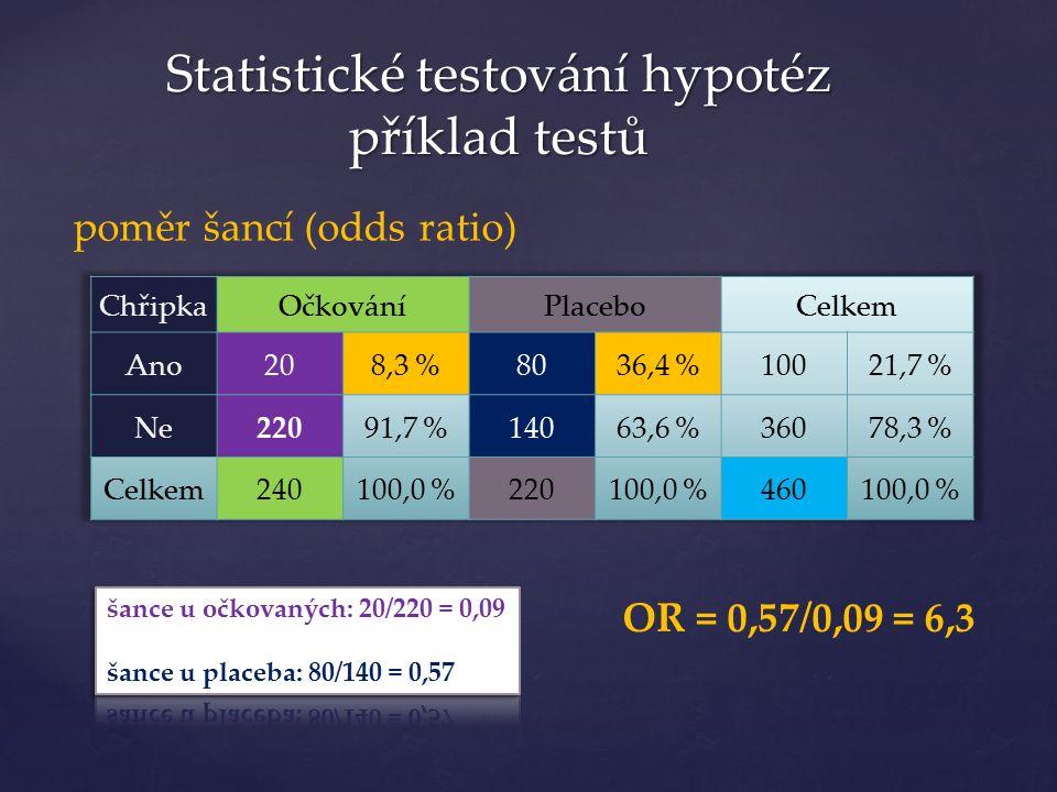 Statistické testování hypotéz příklad testů poměr šancí (odds ratio) OR = 0,57/0,09 = 6,3