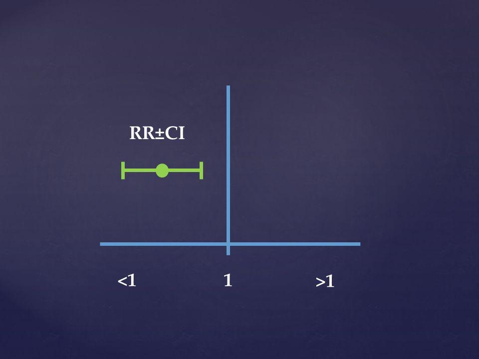 1<1<1 >1>1 RR±CI