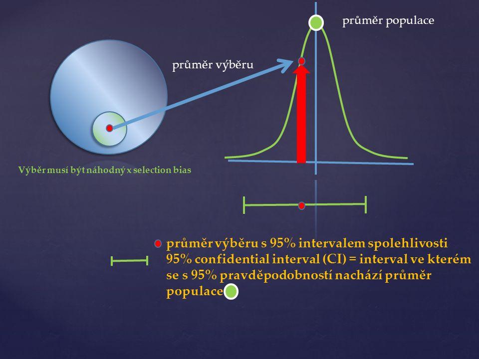průměr výběru průměr výběru s 95% intervalem spolehlivosti 95% confidential interval (CI) = interval ve kterém se s 95% pravděpodobností nachází průměr populace Výběr musí být náhodný x selection bias průměr populace