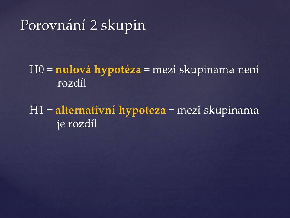 Porovnání 2 skupin H0 = nulová hypotéza = mezi skupinama není rozdíl H1 = alternativní hypoteza = mezi skupinama je rozdíl