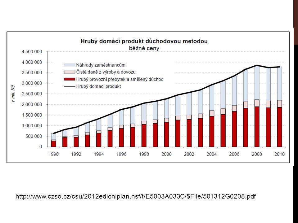 http://www.czso.cz/csu/2012edicniplan.nsf/t/E5003A033C/$File/501312G0208.pdf
