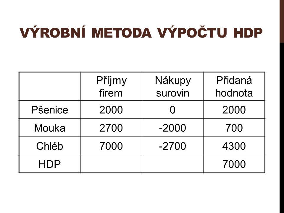 VÝROBNÍ METODA VÝPOČTU HDP Příjmy firem Nákupy surovin Přidaná hodnota Pšenice20000 Mouka2700-2000700 Chléb7000-27004300 HDP7000