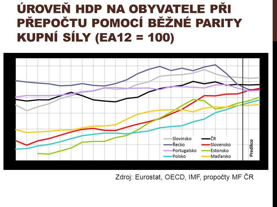 ÚROVEŇ HDP NA OBYVATELE PŘI PŘEPOČTU POMOCÍ BĚŽNÉ PARITY KUPNÍ SÍLY (EA12 = 100) Zdroj: Eurostat, OECD, IMF, propočty MF ČR
