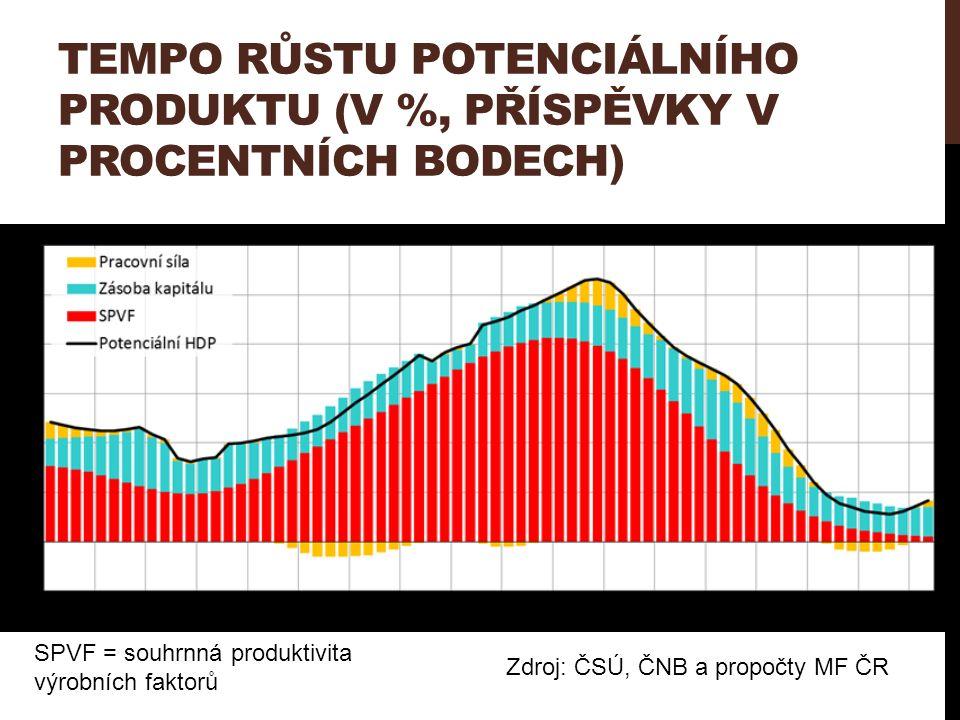 TEMPO RŮSTU POTENCIÁLNÍHO PRODUKTU (V %, PŘÍSPĚVKY V PROCENTNÍCH BODECH) Zdroj: ČSÚ, ČNB a propočty MF ČR SPVF = souhrnná produktivita výrobních fakto