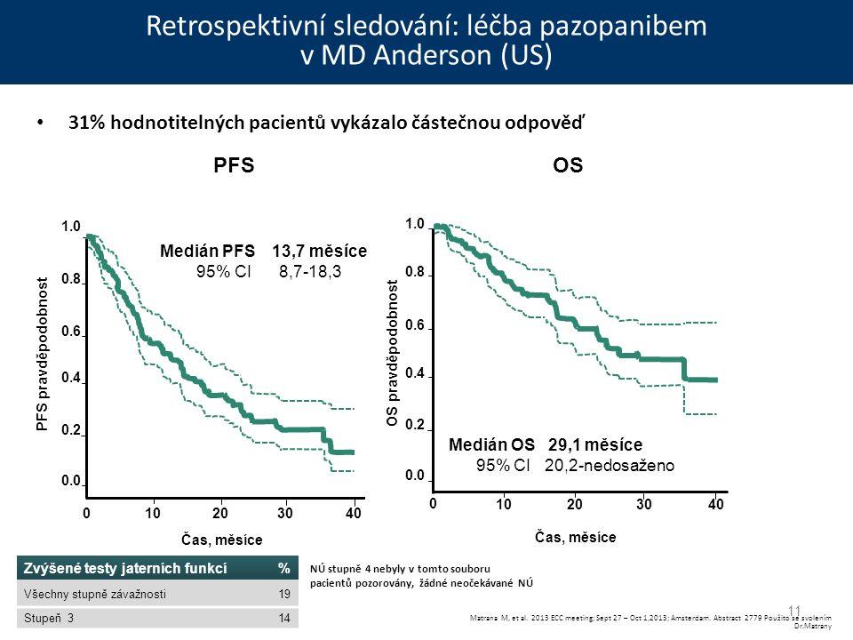 Retrospektivní sledování: léčba pazopanibem v MD Anderson (US) 31% hodnotitelných pacientů vykázalo částečnou odpověď 11 NÚ stupně 4 nebyly v tomto souboru pacientů pozorovány, žádné neočekávané NÚ Matrana M, et al.