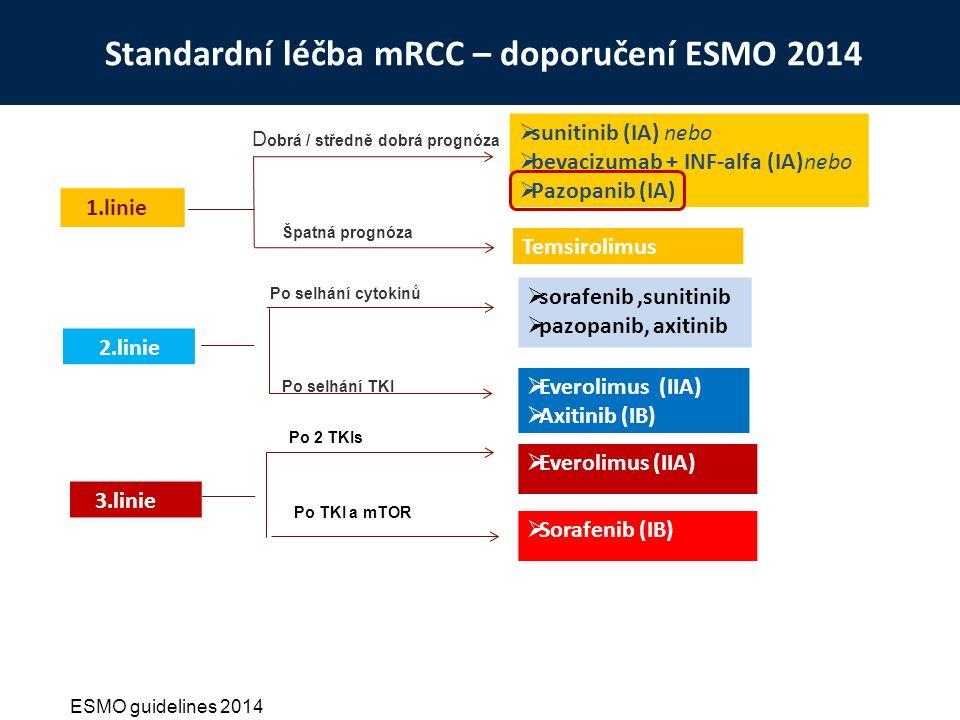 Standardní léčba mRCC – doporučení ESMO 2014 D obrá / středně dobrá prognóza Špatná prognóza Po selhání cytokinů Po selhání TKI 1.linie 2.linie  sunitinib (IA) nebo  bevacizumab + INF-alfa (IA)nebo  Pazopanib (IA) Temsirolimus  sorafenib,sunitinib  pazopanib, axitinib  Everolimus (IIA)  Axitinib (IB)  Everolimus (IIA) ESMO guidelines 2014  Sorafenib (IB) 3.linie Po 2 TKIs Po TKI a mTOR