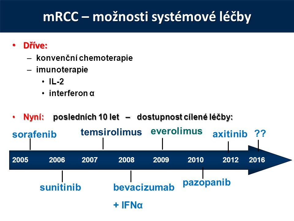 mRCC – možnosti systémové léčby Dříve: Dříve: –konvenční chemoterapie –imunoterapie IL-2 interferon α Nyní: posledních 10 let – dostupnost cílené léčby:Nyní: posledních 10 let – dostupnost cílené léčby: 2005 2006 2007 2008 2009 2010 2012 2016 sorafenib sunitinib temsirolimus bevacizumab + IFNα everolimus pazopanib axitinib ??
