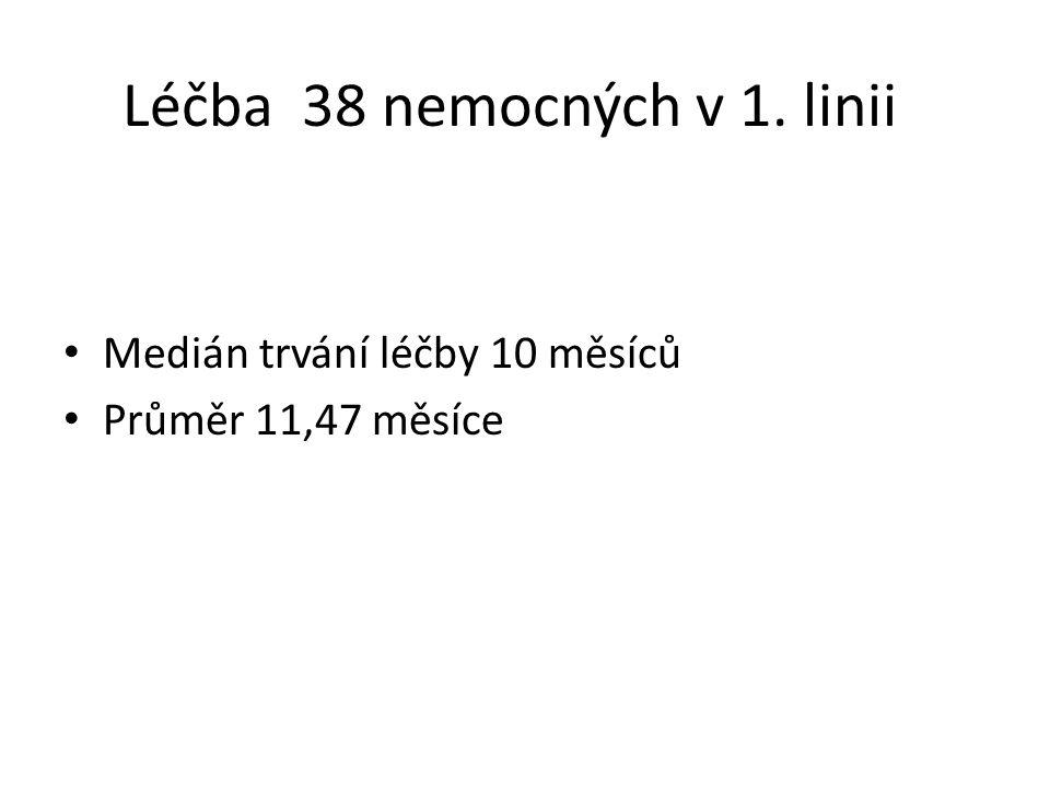 Léčba 38 nemocných v 1. linii Medián trvání léčby 10 měsíců Průměr 11,47 měsíce