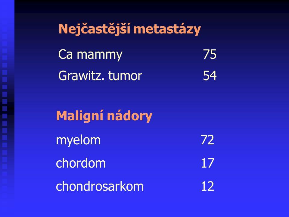 Ca mammy75 Grawitz. tumor54 Nejčastější metastázy Maligní nádory myelom72 chordom17 chondrosarkom12