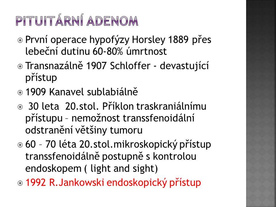  První operace hypofýzy Horsley 1889 přes lebeční dutinu 60-80% úmrtnost  Transnazálně 1907 Schloffer - devastující přístup  1909 Kanavel sublabiál