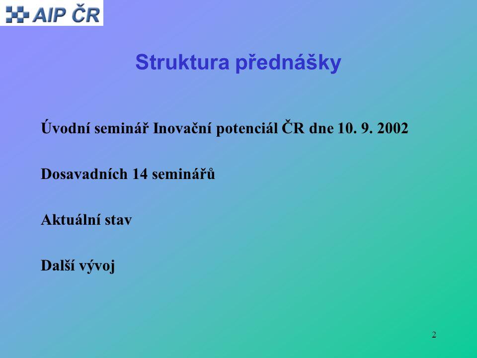 2 Struktura přednášky Úvodní seminář Inovační potenciál ČR dne 10.