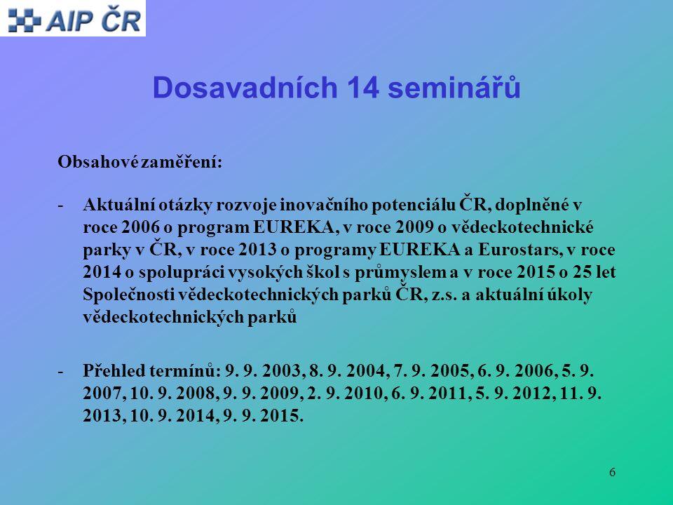 6 Dosavadních 14 seminářů Obsahové zaměření: -Aktuální otázky rozvoje inovačního potenciálu ČR, doplněné v roce 2006 o program EUREKA, v roce 2009 o vědeckotechnické parky v ČR, v roce 2013 o programy EUREKA a Eurostars, v roce 2014 o spolupráci vysokých škol s průmyslem a v roce 2015 o 25 let Společnosti vědeckotechnických parků ČR, z.s.