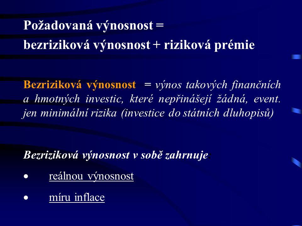 Požadovaná výnosnost = bezriziková výnosnost + riziková prémie Bezriziková výnosnost = výnos takových finančních a hmotných investic, které nepřinášejí žádná, event.