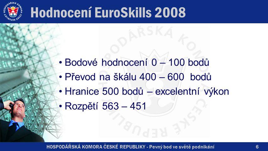 HOSPODÁŘSKÁ KOMORA ČESKÉ REPUBLIKY - Pevný bod ve světě podnikání Hodnocení EuroSkills 2008 Bodové hodnocení 0 – 100 bodů Převod na škálu 400 – 600 bo