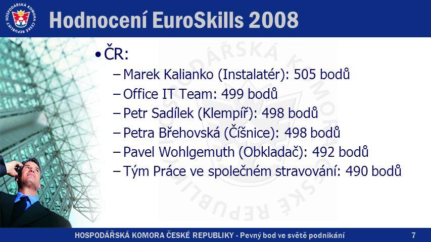 HOSPODÁŘSKÁ KOMORA ČESKÉ REPUBLIKY - Pevný bod ve světě podnikání Hodnocení EuroSkills 2008 ČR: –Marek Kalianko (Instalatér): 505 bodů –Office IT Team