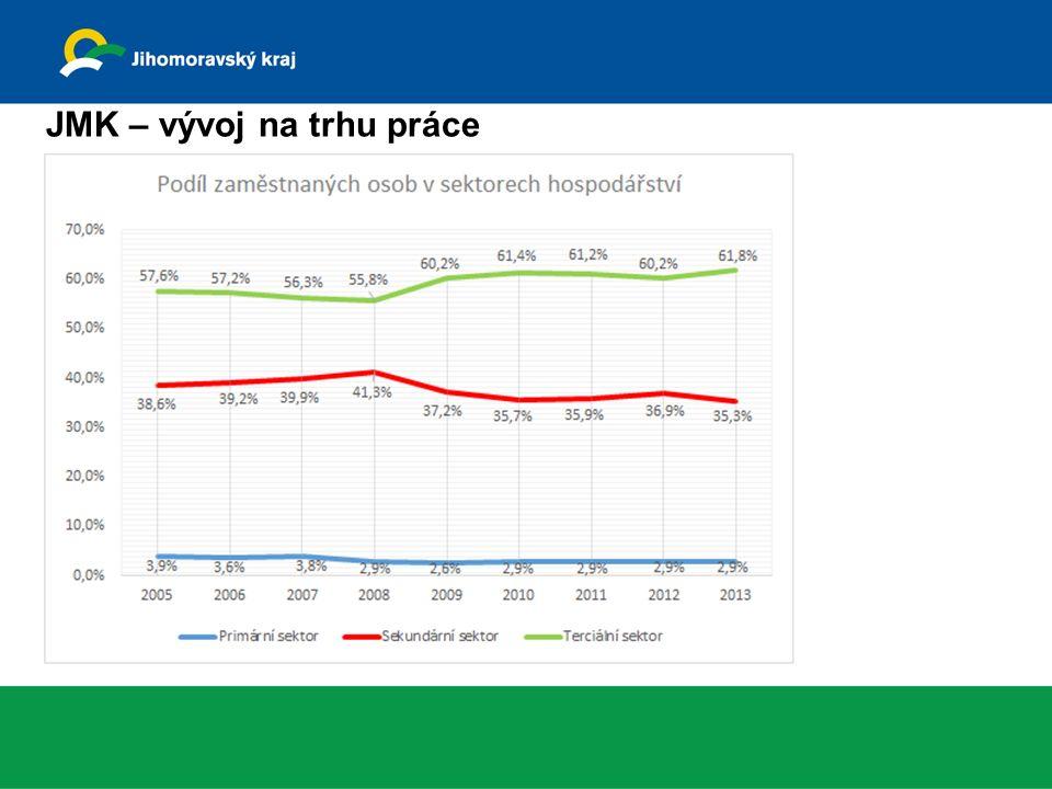JMK – vývoj na trhu práce