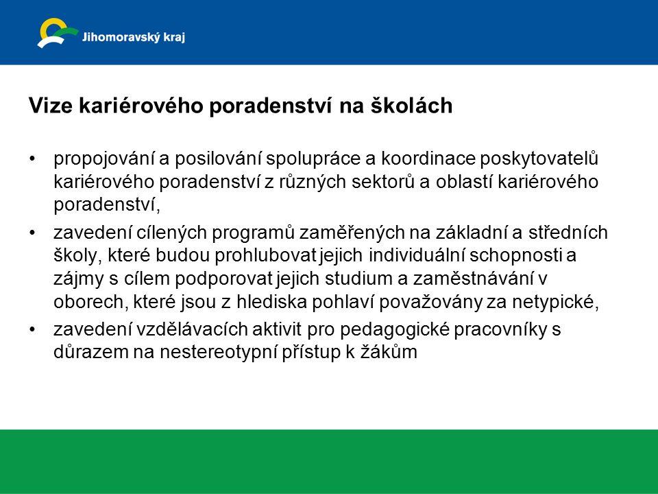 Oblasti KP na školách sebepoznání, diagnostika volba povolání volba vzdělávací cesty přechod mezi školou a prací možnosti získání další (ev.