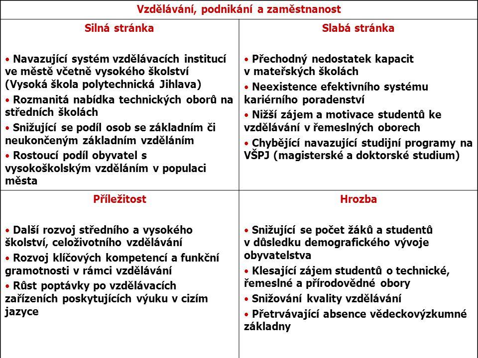 Vzdělávání, podnikání a zaměstnanost Silná stránka Navazující systém vzdělávacích institucí ve městě včetně vysokého školství (Vysoká škola polytechni