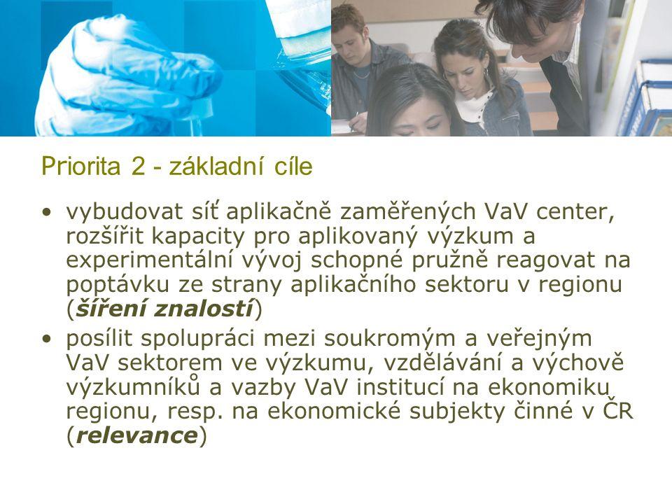Pr iorita 2 - základní cíle vybudovat síť aplikačně zaměřených VaV center, rozšířit kapacity pro aplikovaný výzkum a experimentální vývoj schopné pružně reagovat na poptávku ze strany aplikačního sektoru v regionu (šíření znalostí) posílit spolupráci mezi soukromým a veřejným VaV sektorem ve výzkumu, vzdělávání a výchově výzkumníků a vazby VaV institucí na ekonomiku regionu, resp.