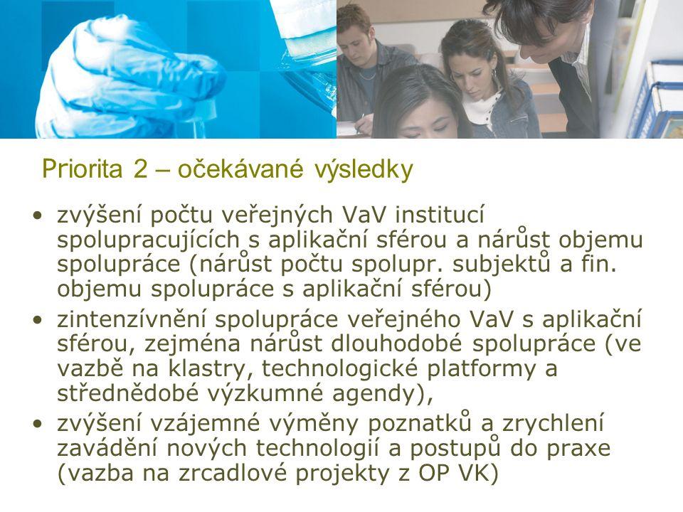 Pr iorita 2 – očekávané výsledky zvýšení počtu veřejných VaV institucí spolupracujících s aplikační sférou a nárůst objemu spolupráce (nárůst počtu spolupr.