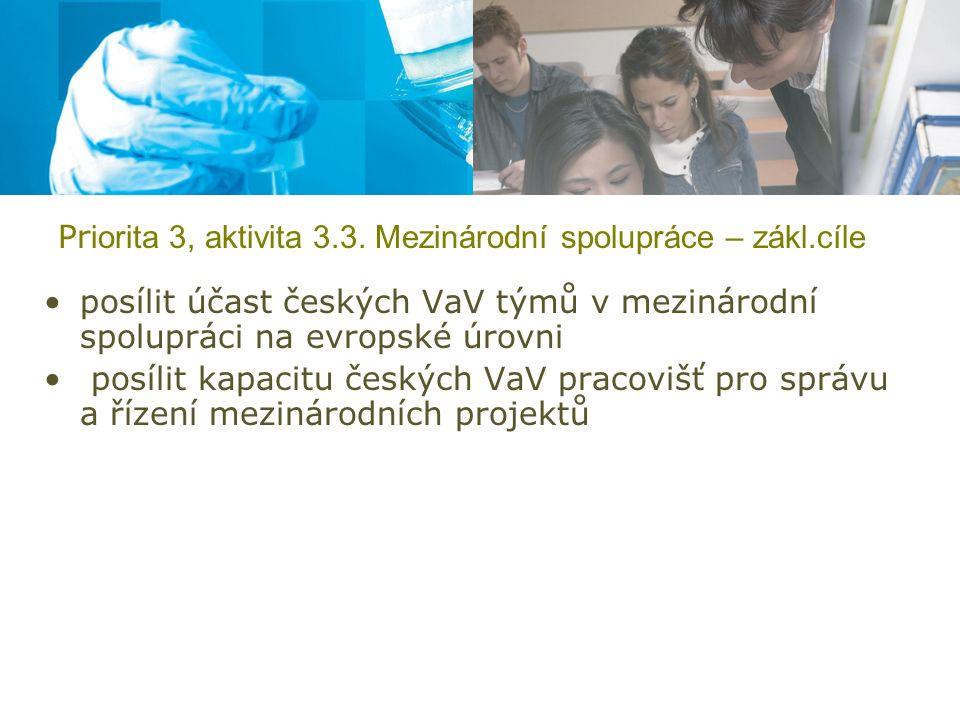 Pr iorita 3, aktivita 3.3. Mezinárodní spolupráce – zákl.cíle posílit účast českých VaV týmů v mezinárodní spolupráci na evropské úrovni posílit kapac
